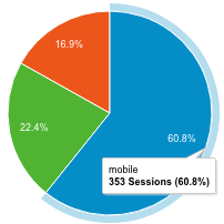 pie chart with 60.8% mobile traffic, 16.9% tablet traffic, and 22.4% desktop traffic.