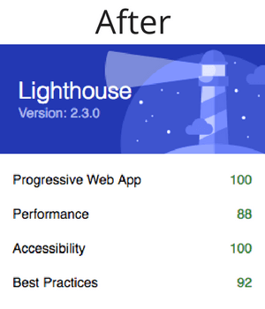 Lighthouse scores after implementing PWA.