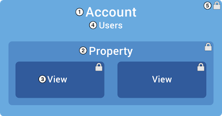 Illustration from Google that shows Accounts (1), Properties (2), Views (3), and Users (4).