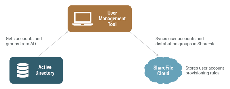 Diagram of the workflow management definition: Active Directory to User Management Tool to ShareFile cloud.