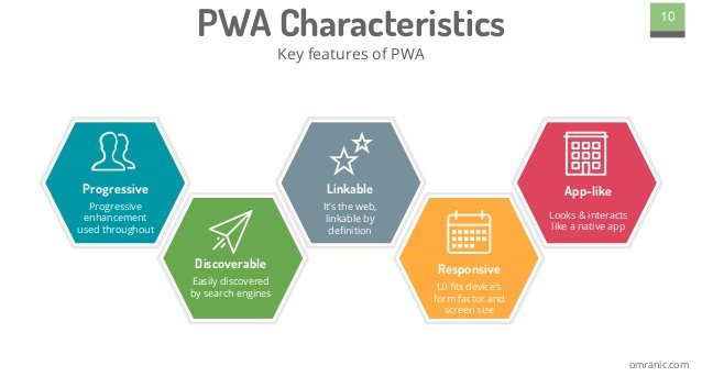 Progressive Web Application Characteristics