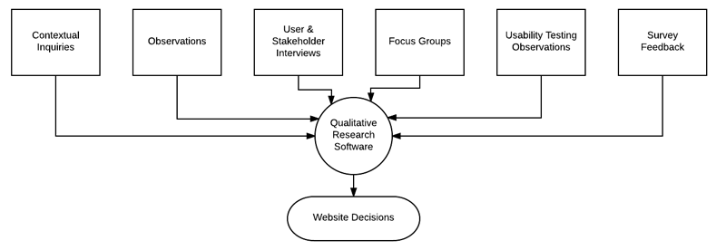 qualitative research diagram