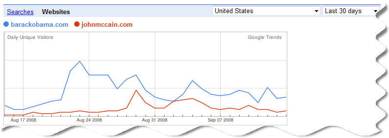 Google Trends Drill In